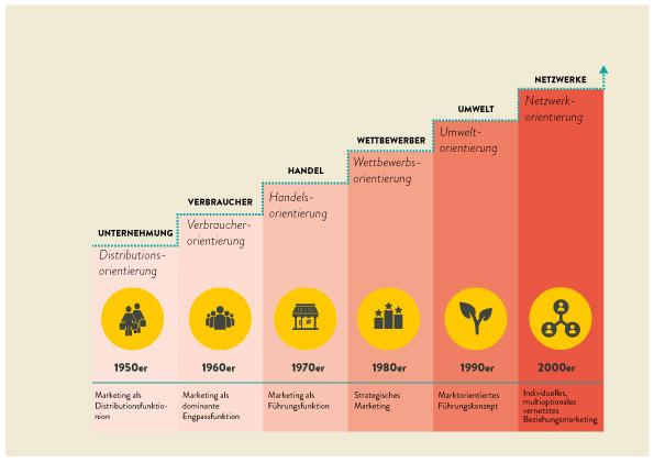 Tabelle über die Entwicklung des Marketings nach Meffert