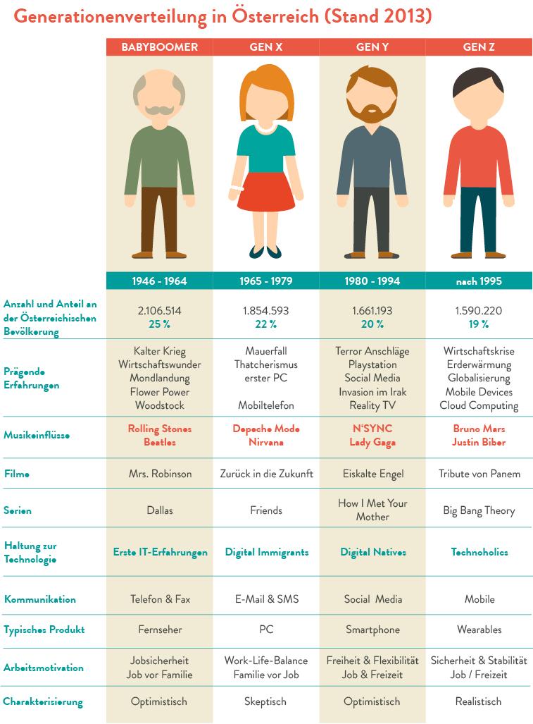 Generationen X, Y, Z und Babyboomer
